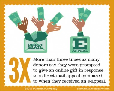Infographic showing direct mail is 3 times more likely than email to lead to an online donation
