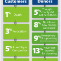 "Infographic & Guest Post - Jay Love ""Why Donors Stop Their Support"""